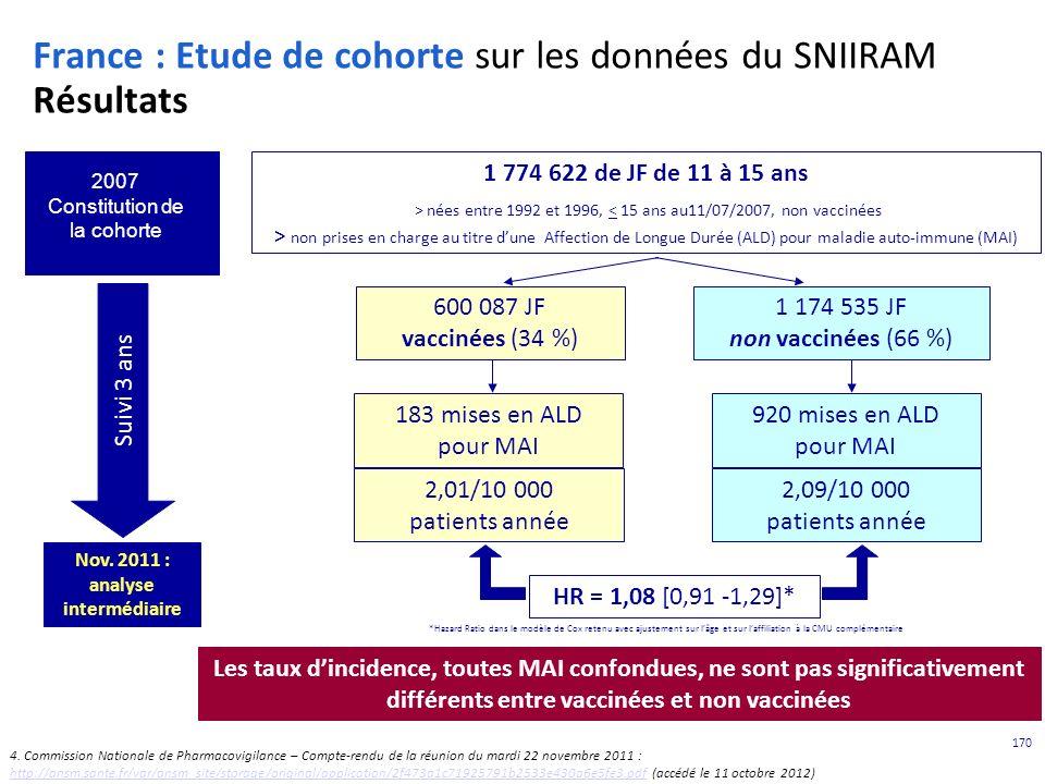 France : Etude de cohorte sur les données du SNIIRAM Résultats