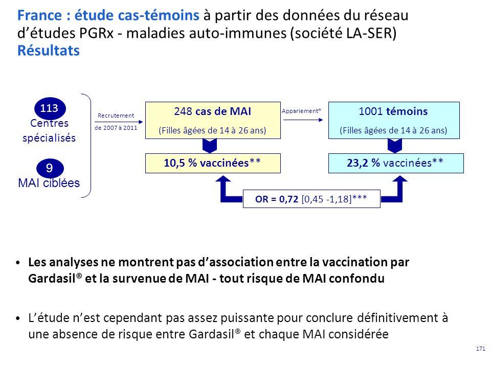 France : étude cas-témoins à partir des données du réseau d'études PGRx - maladies auto-immunes (société LA-SER) Résultats