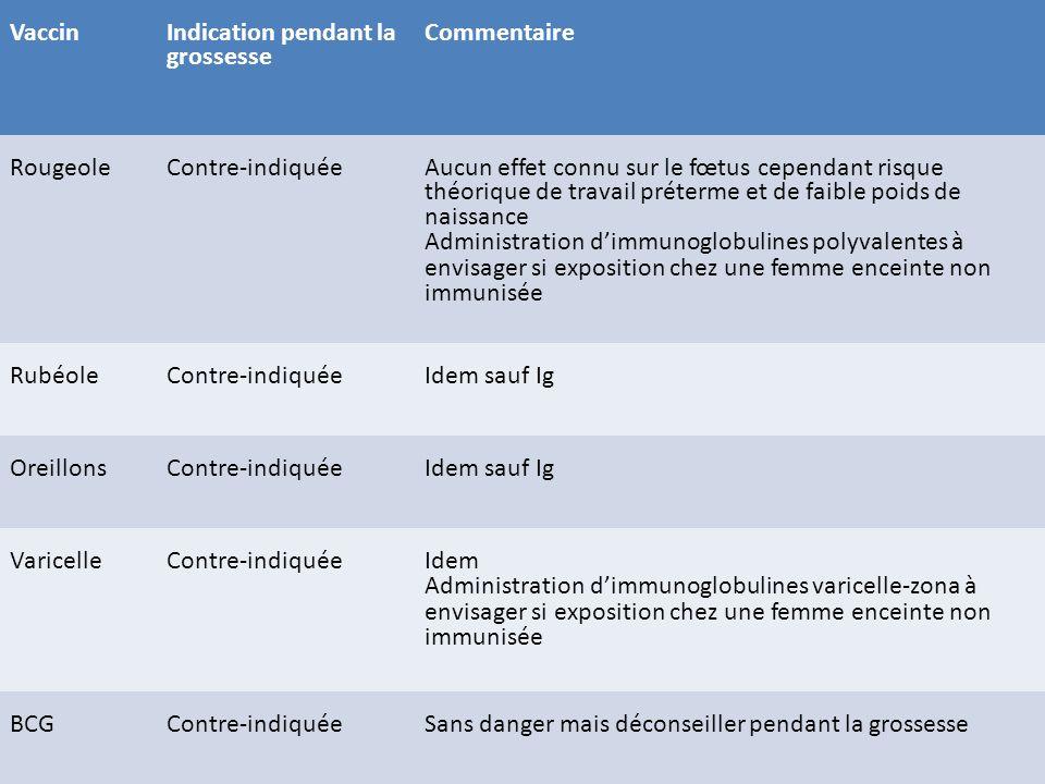 Vaccin Indication pendant la grossesse. Commentaire. Rougeole. Contre-indiquée.