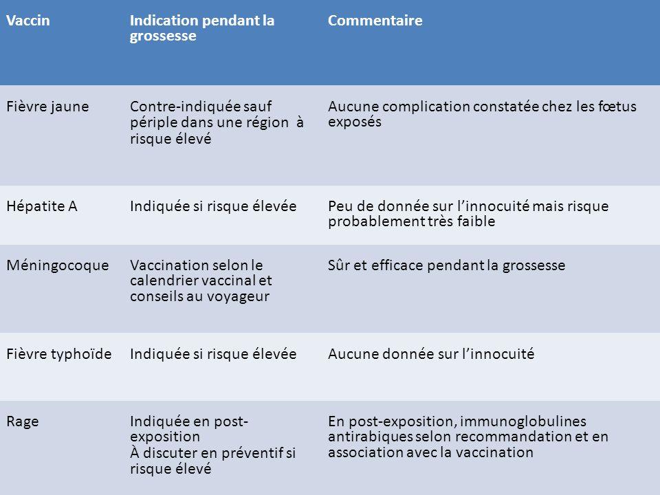 Vaccin Indication pendant la grossesse. Commentaire. Fièvre jaune. Contre-indiquée sauf. périple dans une région à risque élevé.