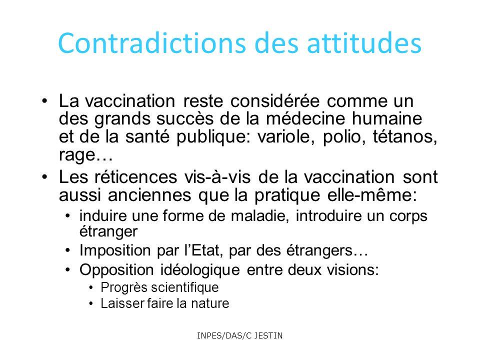 Contradictions des attitudes