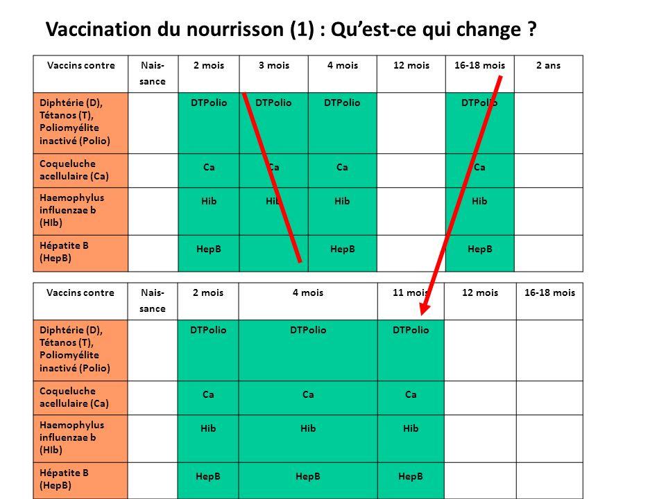 Vaccination du nourrisson (1) : Qu'est-ce qui change