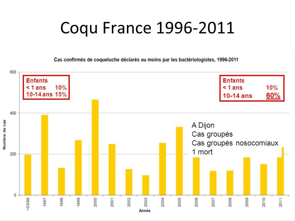 Coqu France 1996-2011 A Dijon Cas groupés Cas groupés nosocomiaux