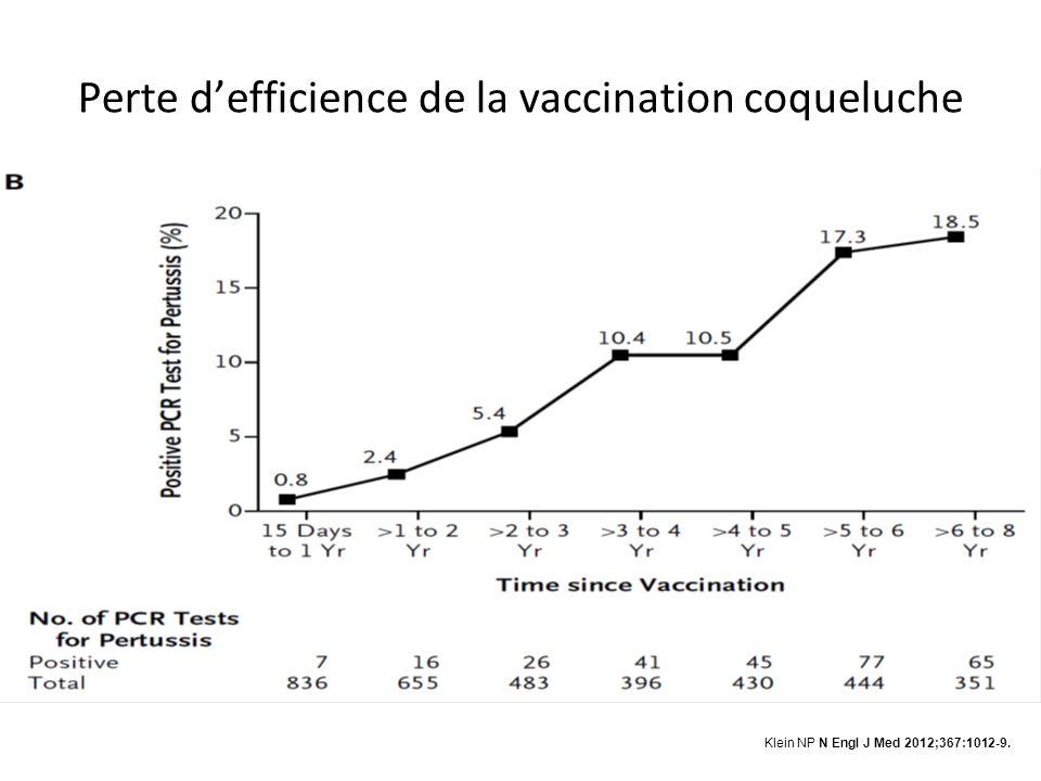 Perte d'efficience de la vaccination coqueluche