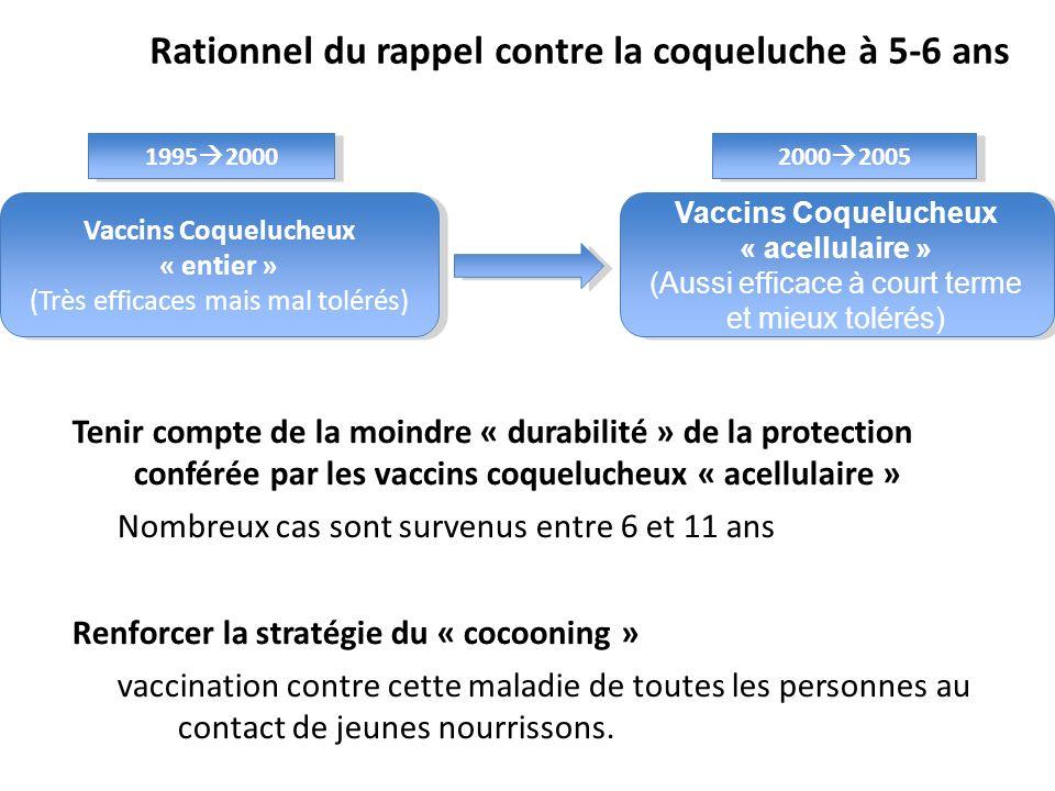 Rationnel du rappel contre la coqueluche à 5-6 ans
