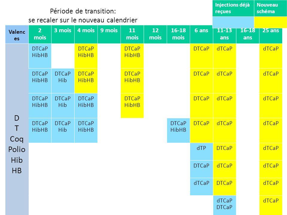 Période de transition: se recaler sur le nouveau calendrier
