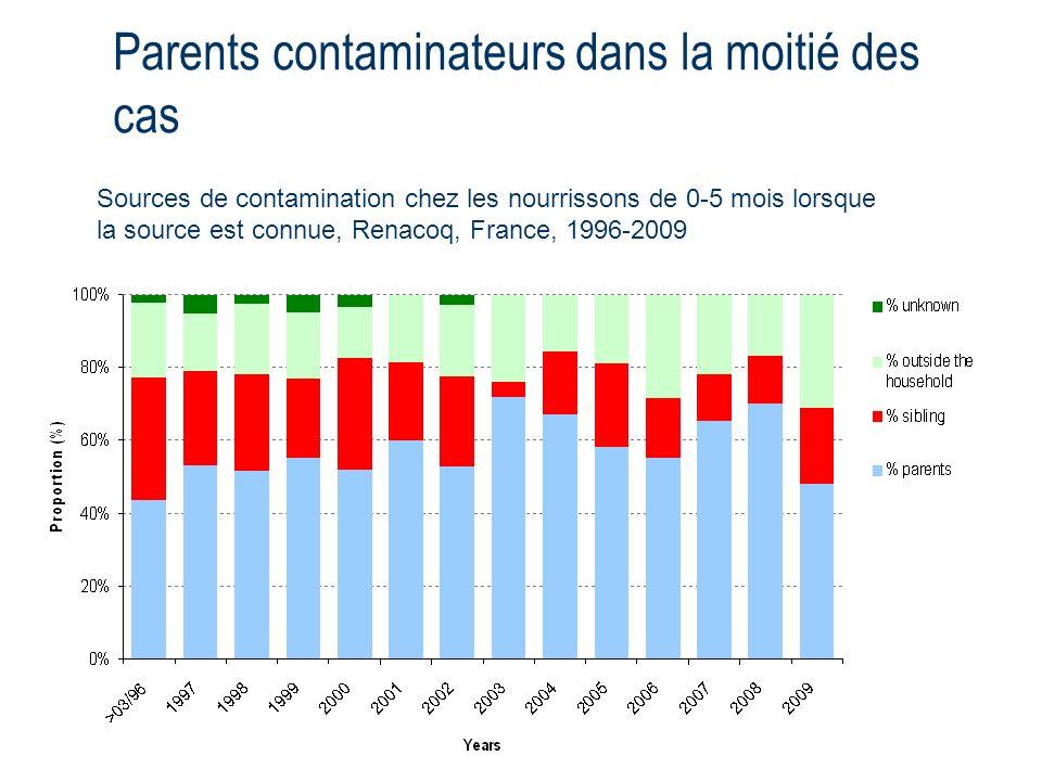 Parents contaminateurs dans la moitié des cas