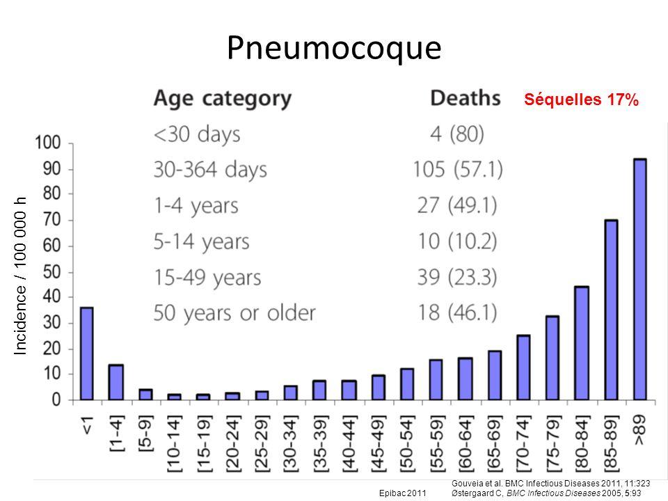 Pneumocoque Séquelles 17% Incidence / 100 000 h