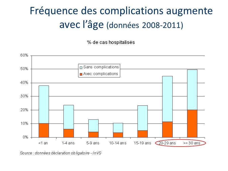 Fréquence des complications augmente avec l'âge (données 2008-2011)