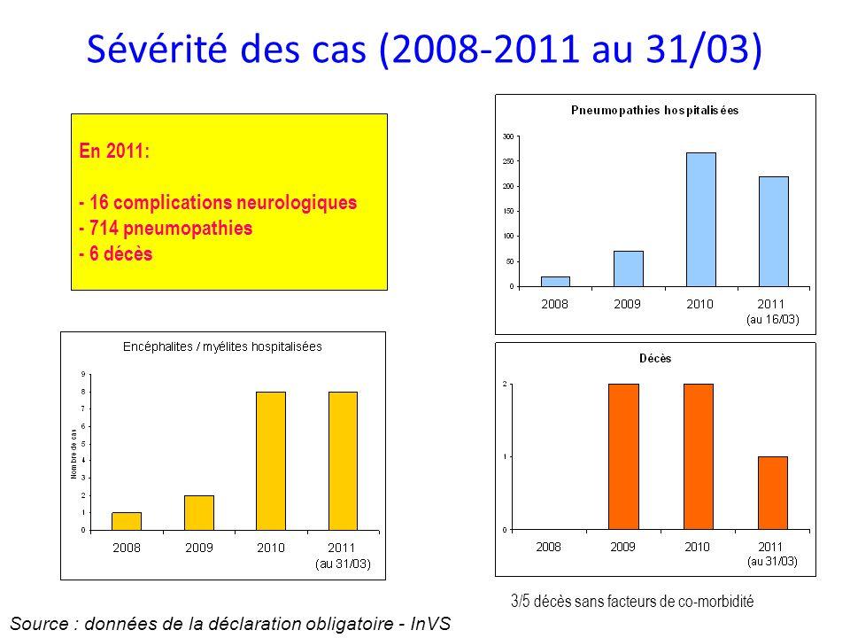 Sévérité des cas (2008-2011 au 31/03)
