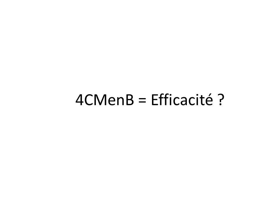 4CMenB = Efficacité
