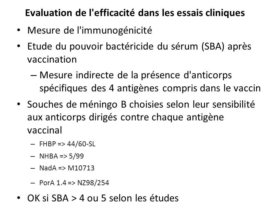 Evaluation de l efficacité dans les essais cliniques