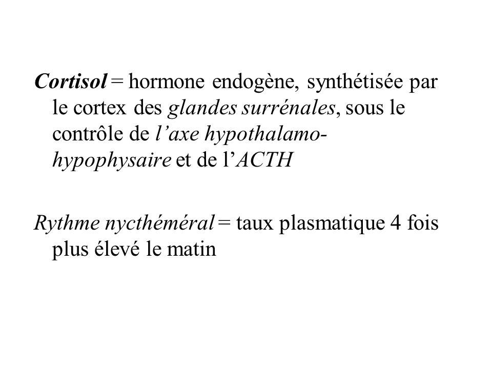 Cortisol = hormone endogène, synthétisée par le cortex des glandes surrénales, sous le contrôle de l'axe hypothalamo-hypophysaire et de l'ACTH
