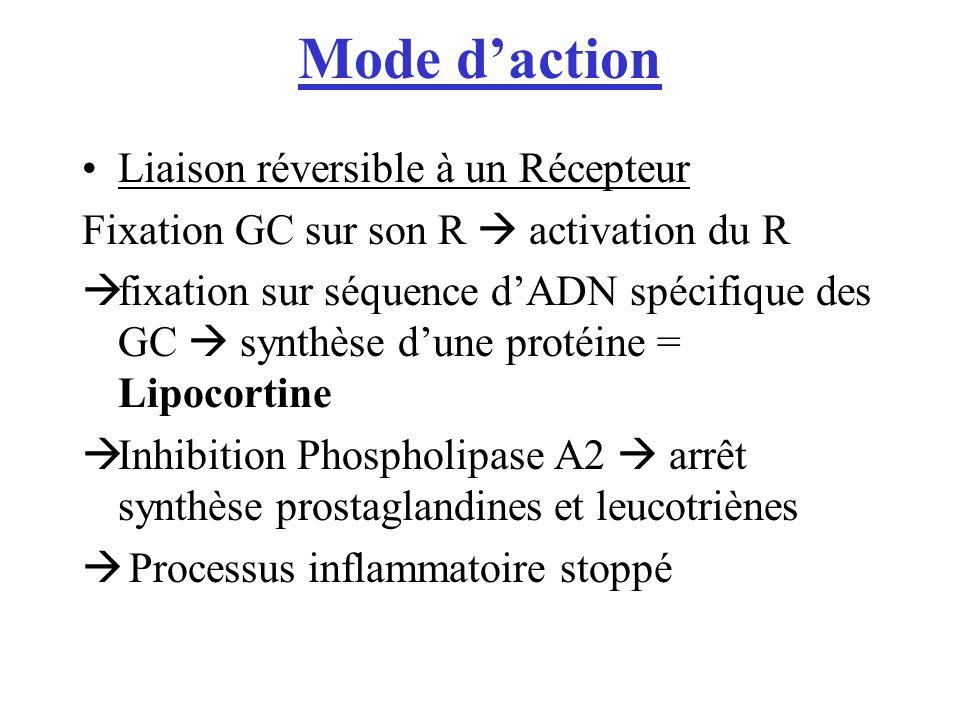 Mode d'action Liaison réversible à un Récepteur