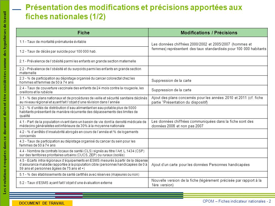 Modifications / Précisions