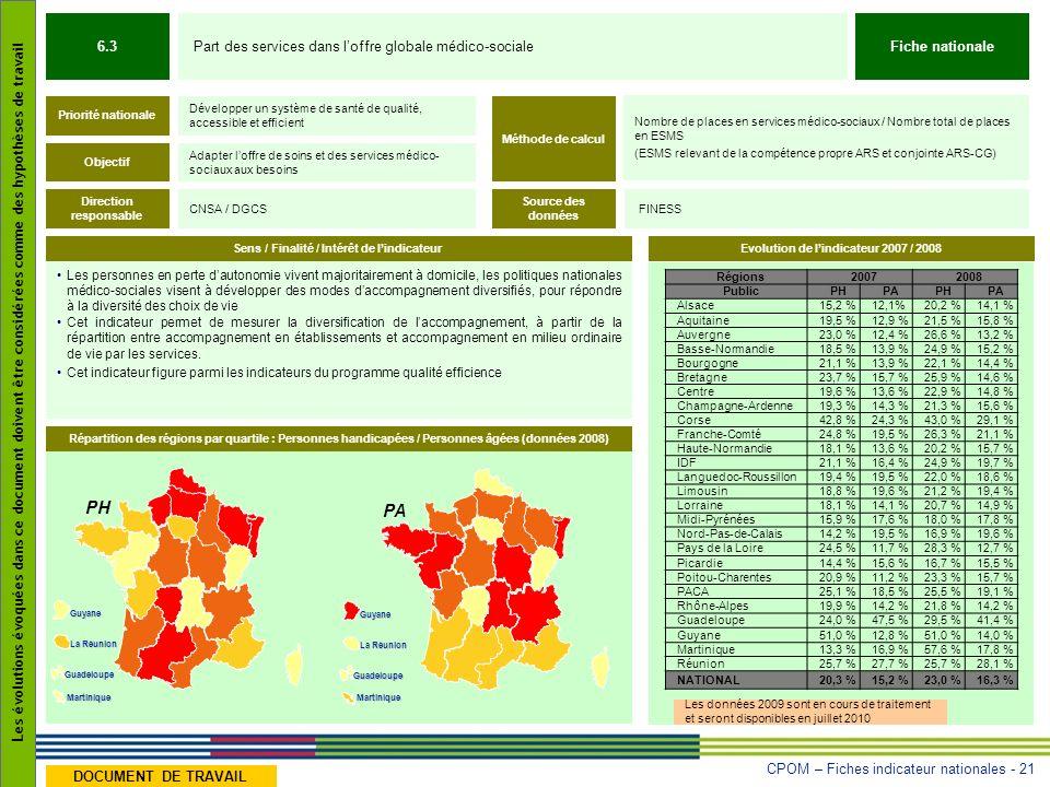 PH PA 6.3 Part des services dans l'offre globale médico-sociale