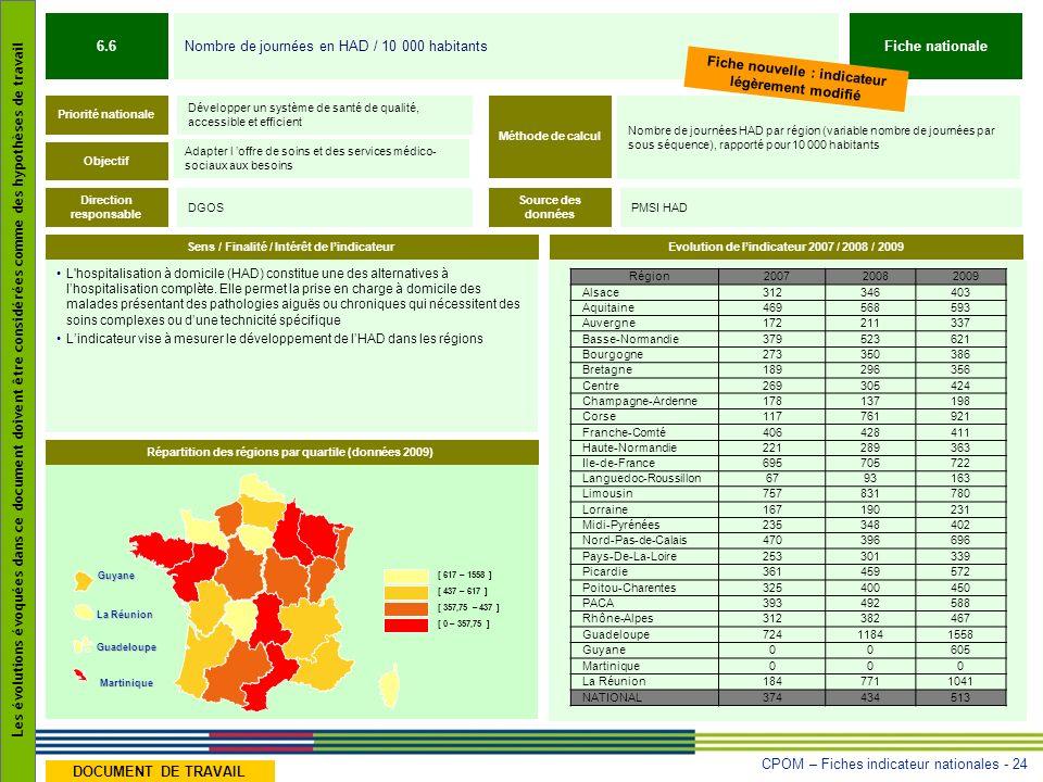 6.6 Fiche nationale Fiche nouvelle : indicateur légèrement modifié