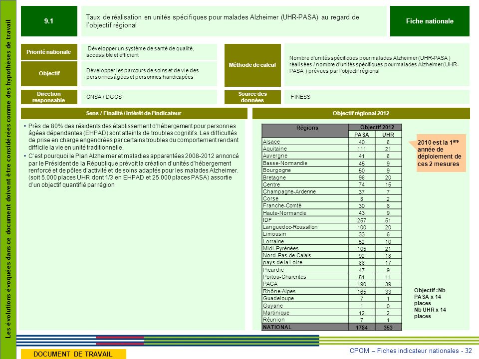 Direction responsable Sens / Finalité / Intérêt de l'indicateur