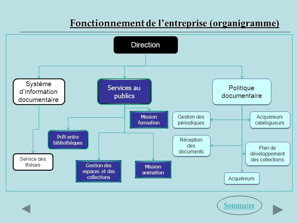Fonctionnement de l'entreprise (organigramme)