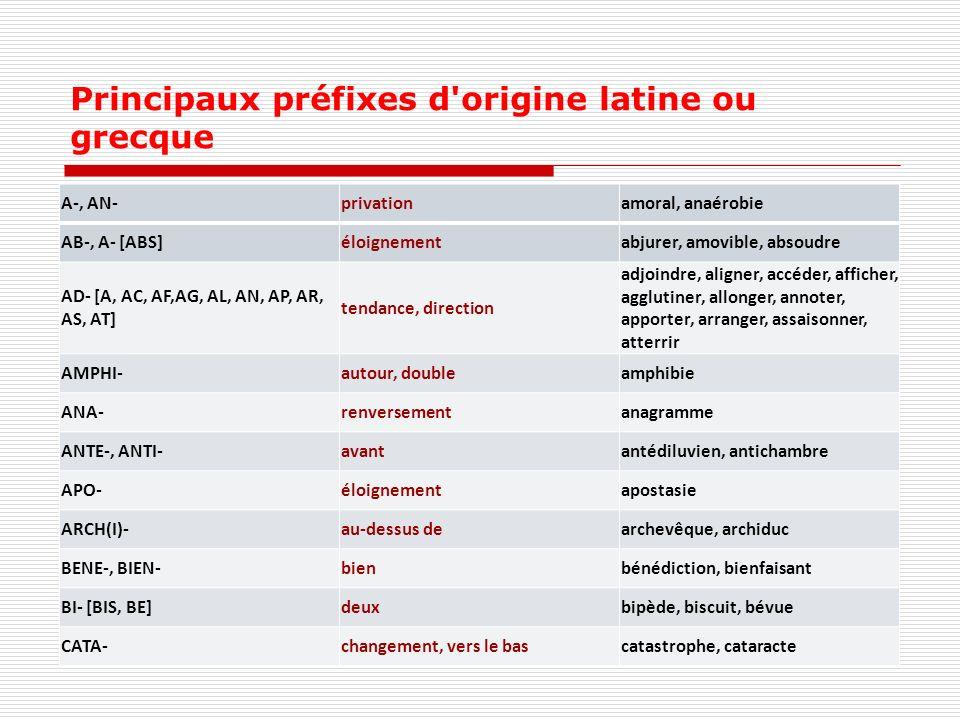 Principaux préfixes d origine latine ou grecque