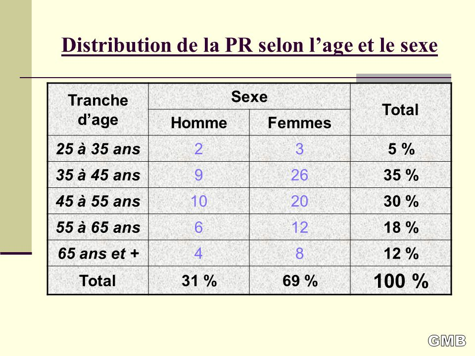 Distribution de la PR selon l'age et le sexe