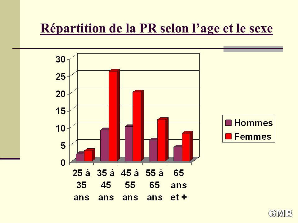 Répartition de la PR selon l'age et le sexe