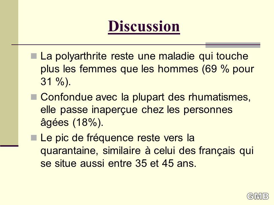 Discussion La polyarthrite reste une maladie qui touche plus les femmes que les hommes (69 % pour 31 %).