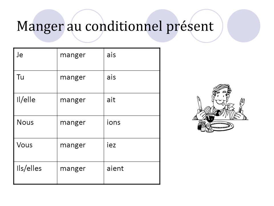 Manger au conditionnel présent