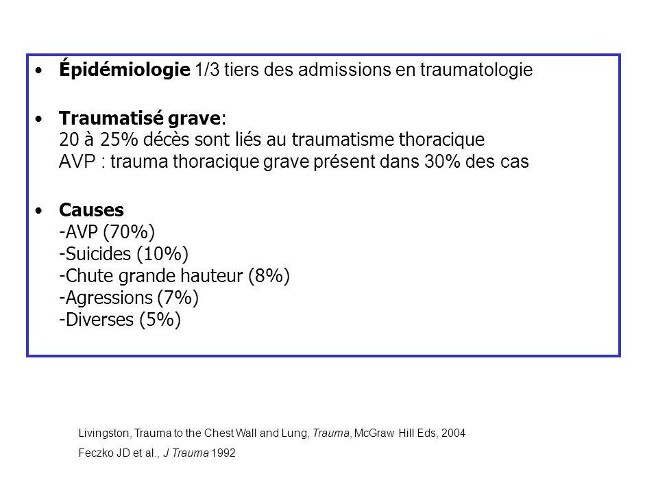 Épidémiologie 1/3 tiers des admissions en traumatologie