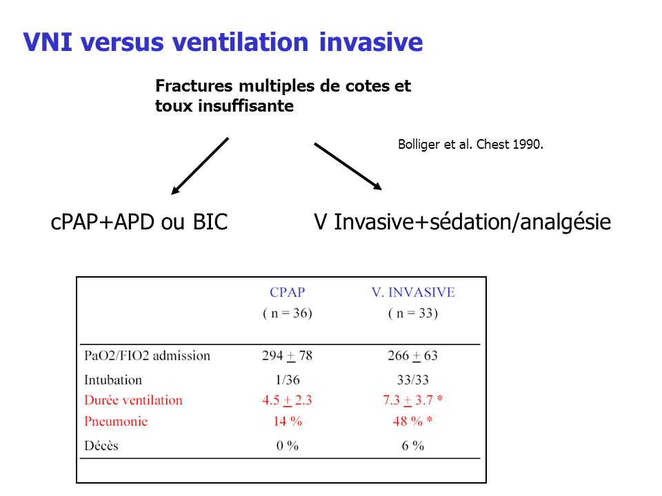 VNI versus ventilation invasive