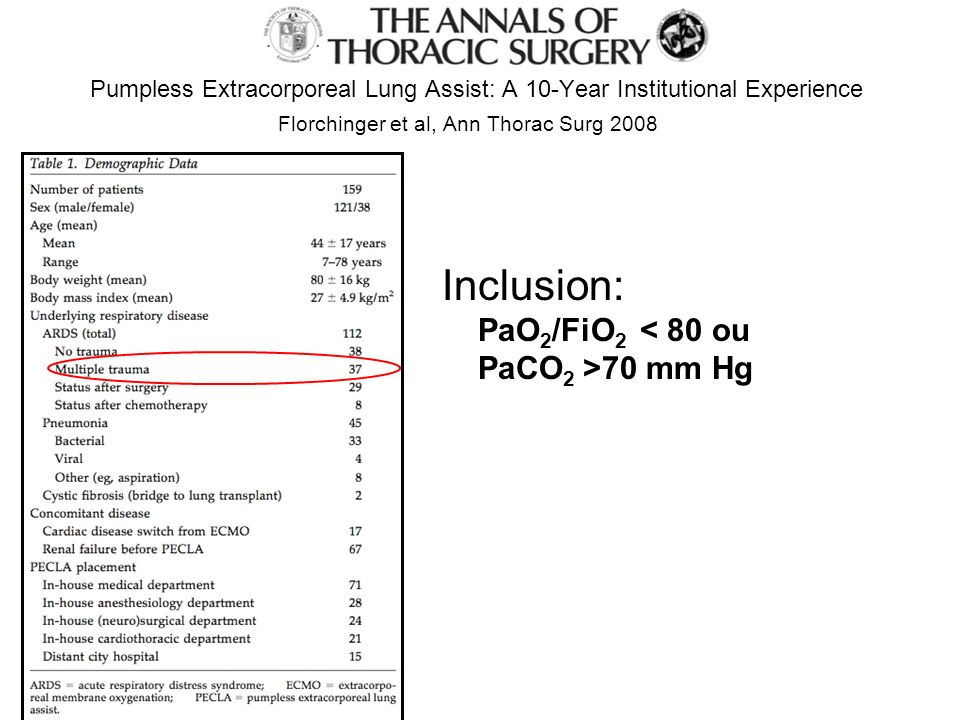 Pumpless Extracorporeal Lung Assist: A 10-Year Institutional Experience Florchinger et al, Ann Thorac Surg 2008