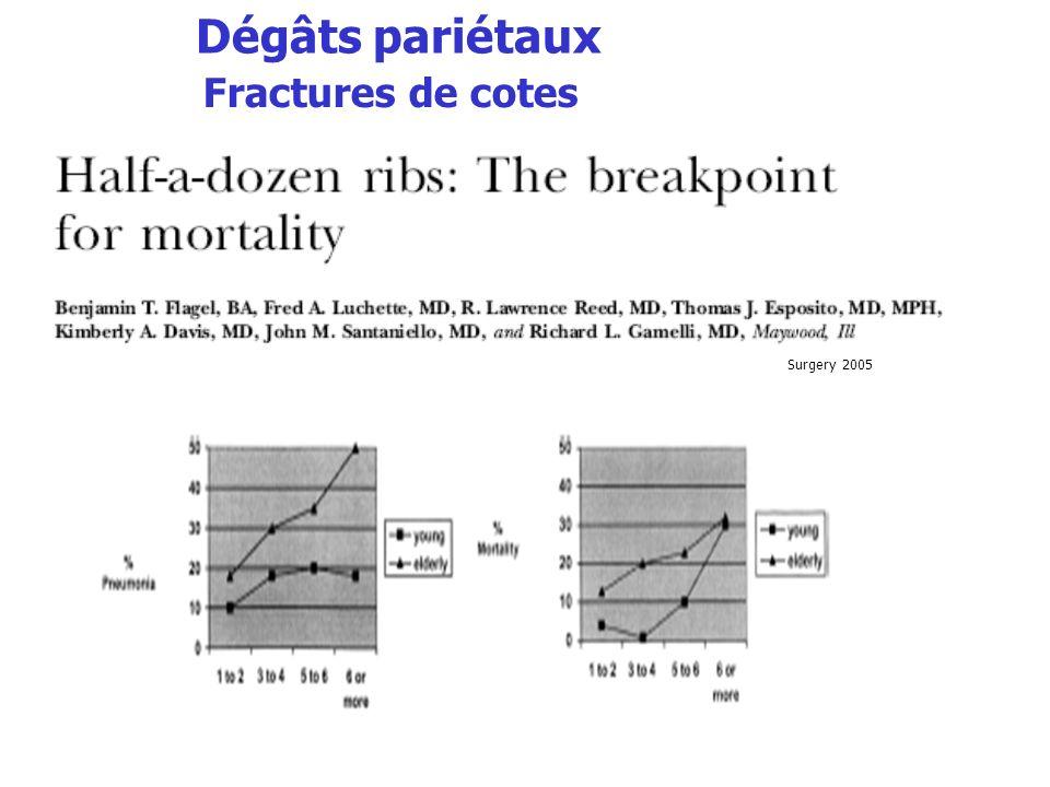 Dégâts pariétaux Fractures de cotes Surgery 2005