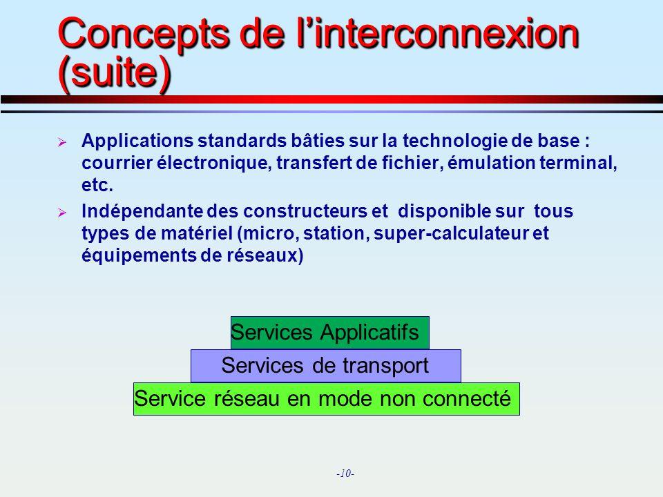 Concepts de l'interconnexion (suite)