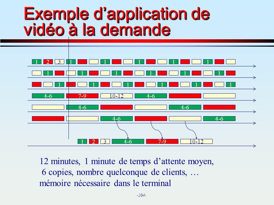 Exemple d'application de vidéo à la demande