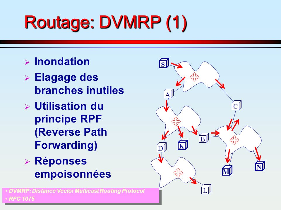 Routage: DVMRP (1) Inondation Elagage des branches inutiles