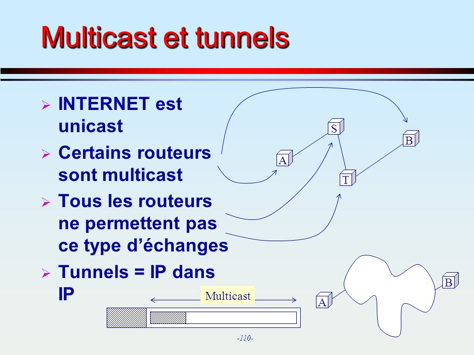 Multicast et tunnels INTERNET est unicast