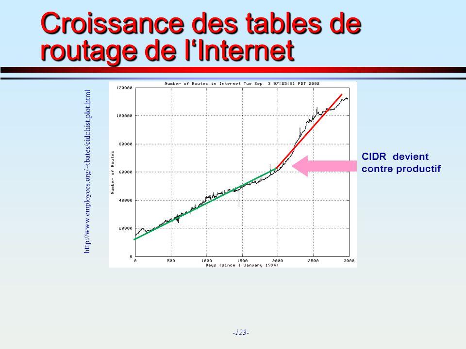 Croissance des tables de routage de l'Internet