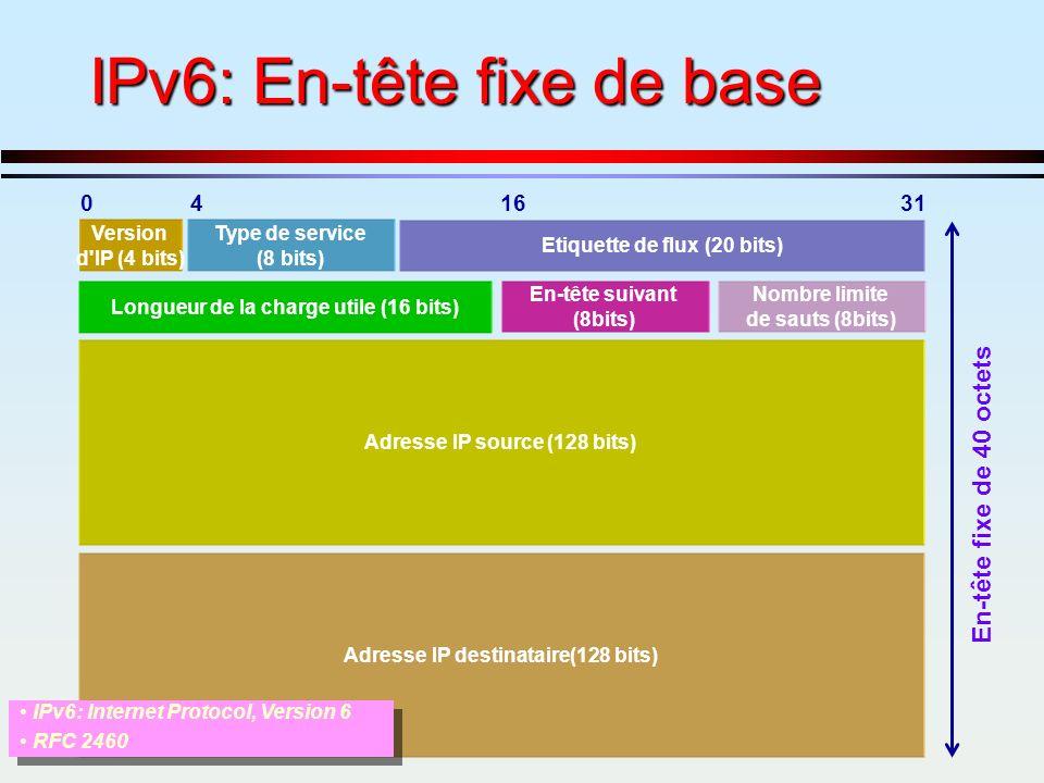 IPv6: En-tête fixe de base