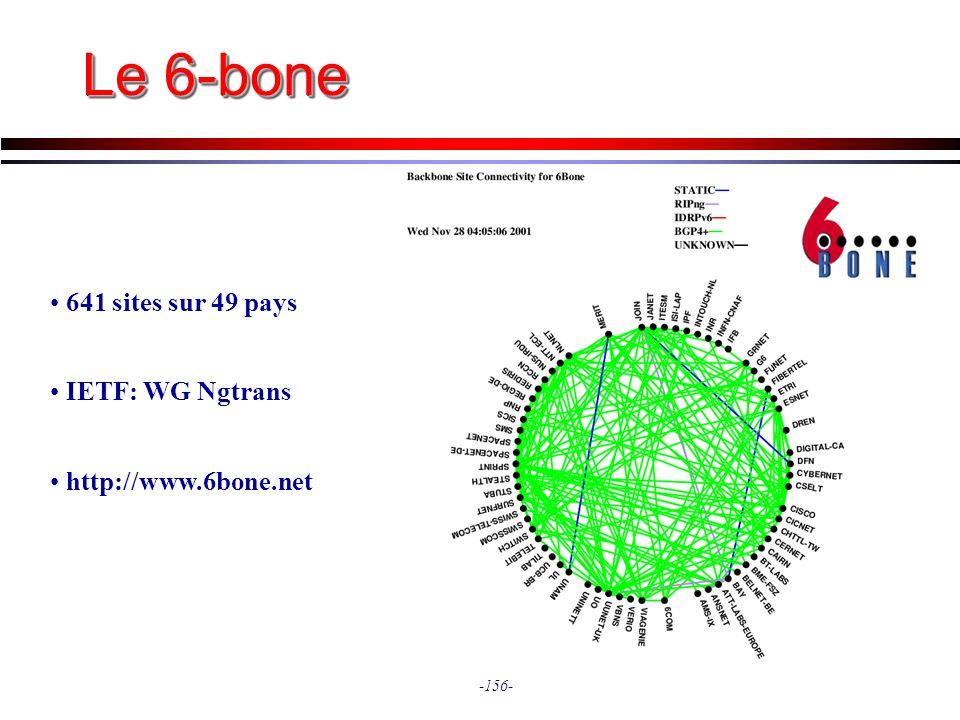Le 6-bone 641 sites sur 49 pays IETF: WG Ngtrans http://www.6bone.net