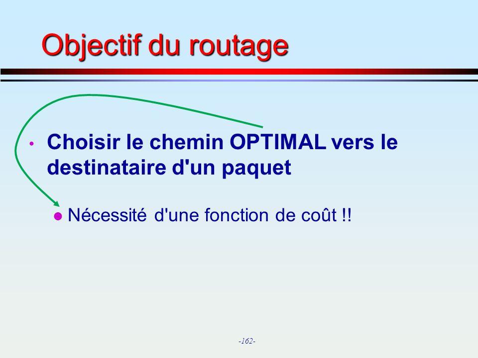 Objectif du routage Choisir le chemin OPTIMAL vers le destinataire d un paquet.