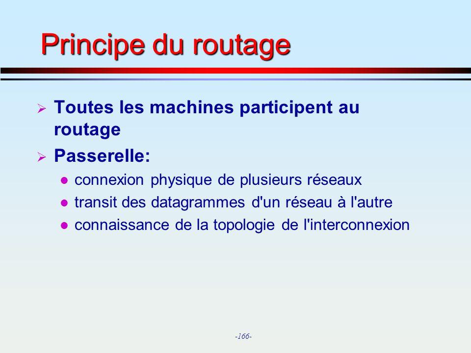 Principe du routage Toutes les machines participent au routage