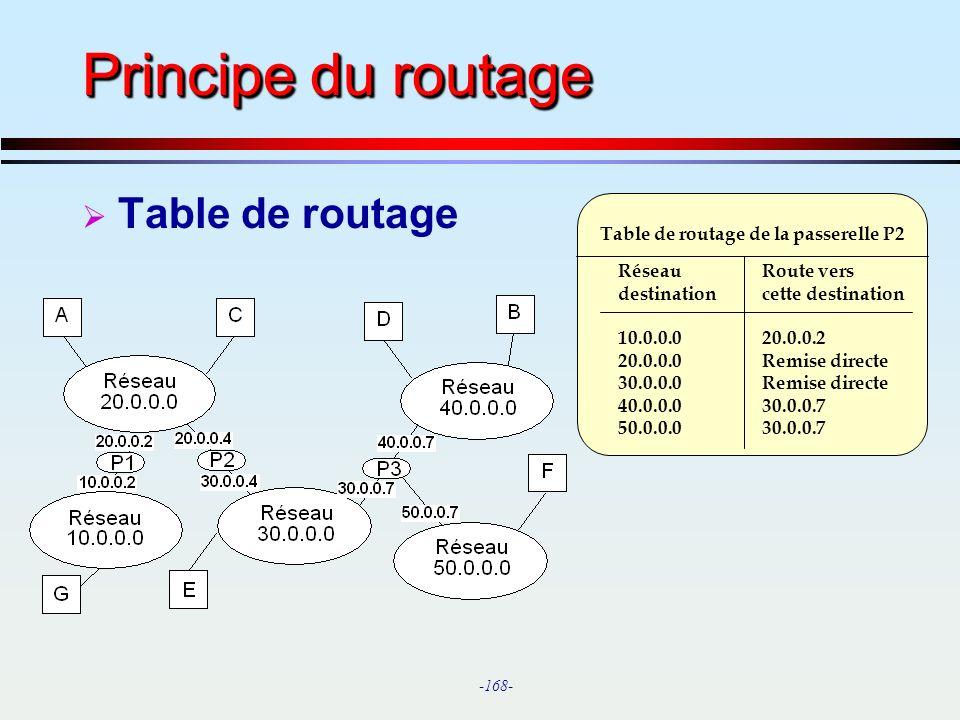 Principe du routage Table de routage