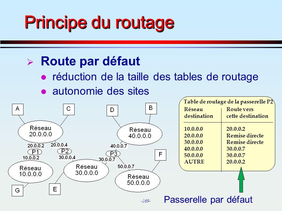 Principe du routage Route par défaut