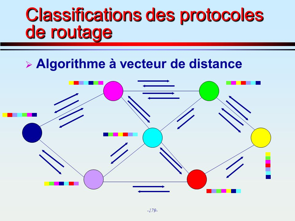 Classifications des protocoles de routage
