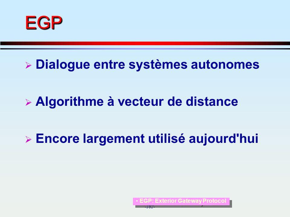 EGP Dialogue entre systèmes autonomes Algorithme à vecteur de distance