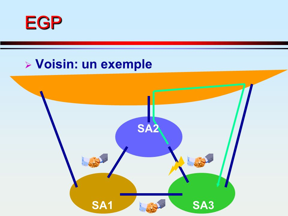 EGP Voisin: un exemple SA2 SA1 SA3
