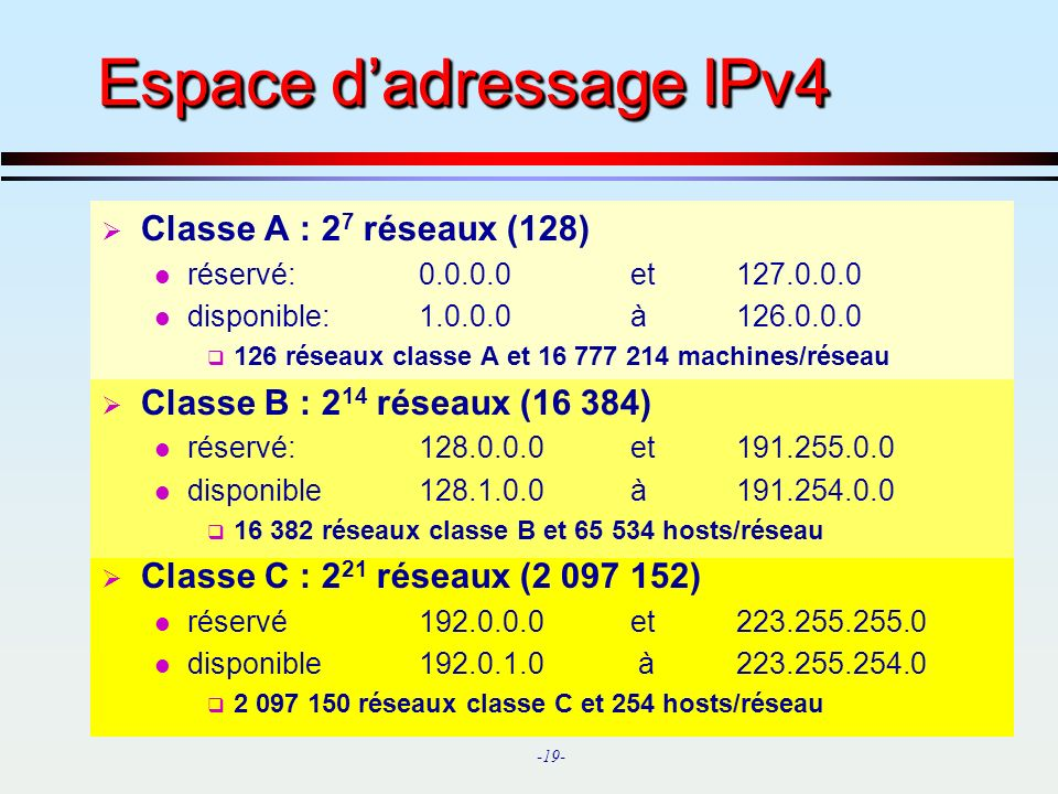 Espace d'adressage IPv4