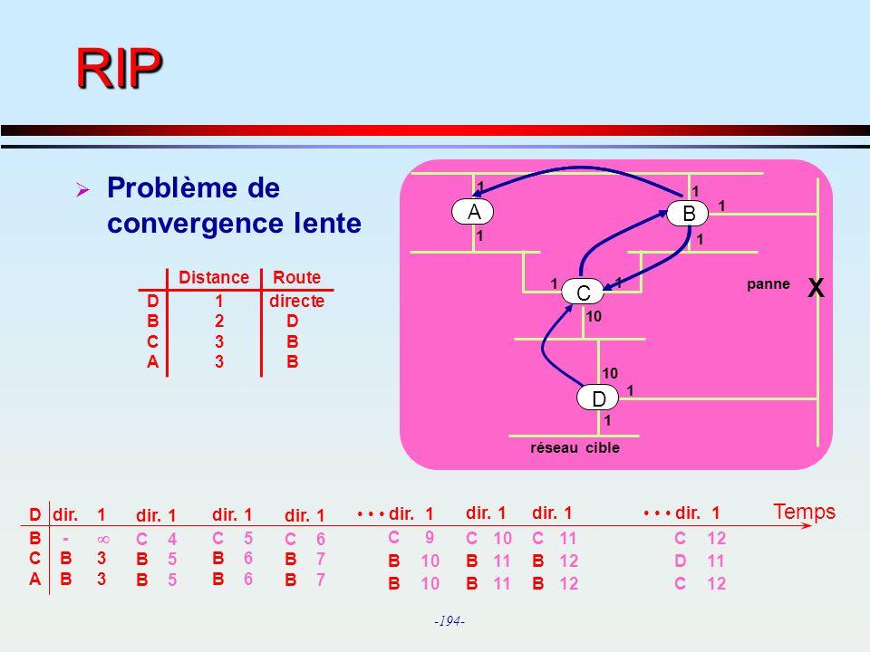 RIP Problème de convergence lente X Temps A B C D Distance Route