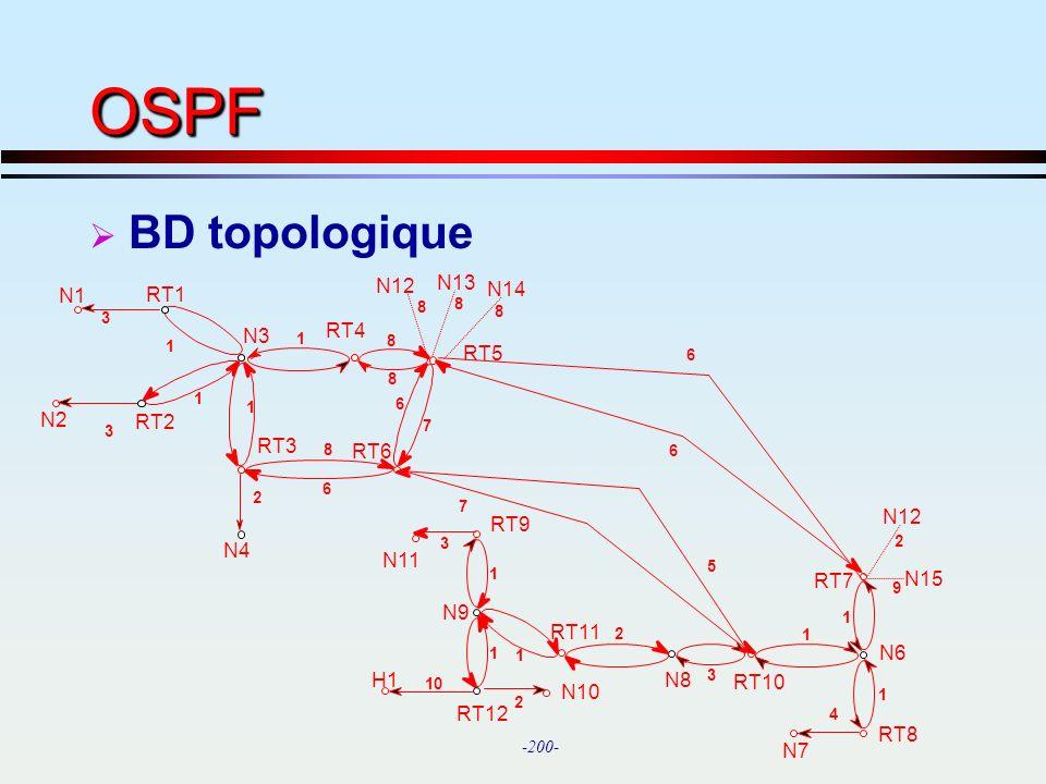 OSPF BD topologique N12 N13 N1 RT1 N14 N3 RT4 RT5 N2 RT2 RT3 RT6 N12