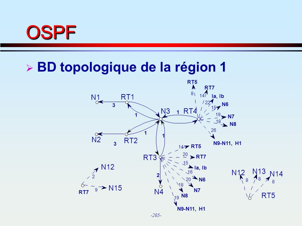 OSPF BD topologique de la région 1 N1 RT1 N3 RT4 N2 RT2 RT3 N12 N13